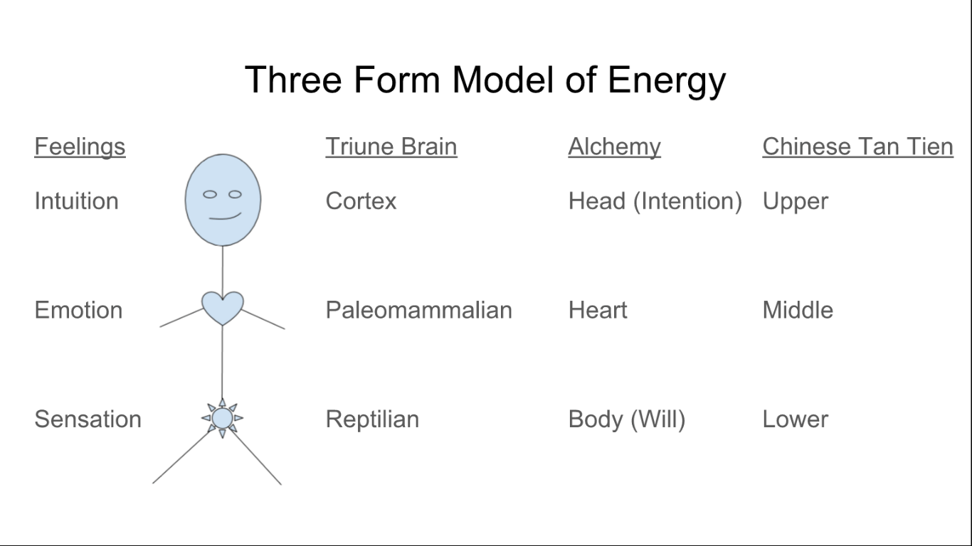 Energy techniques sexual transmutation How Sexual